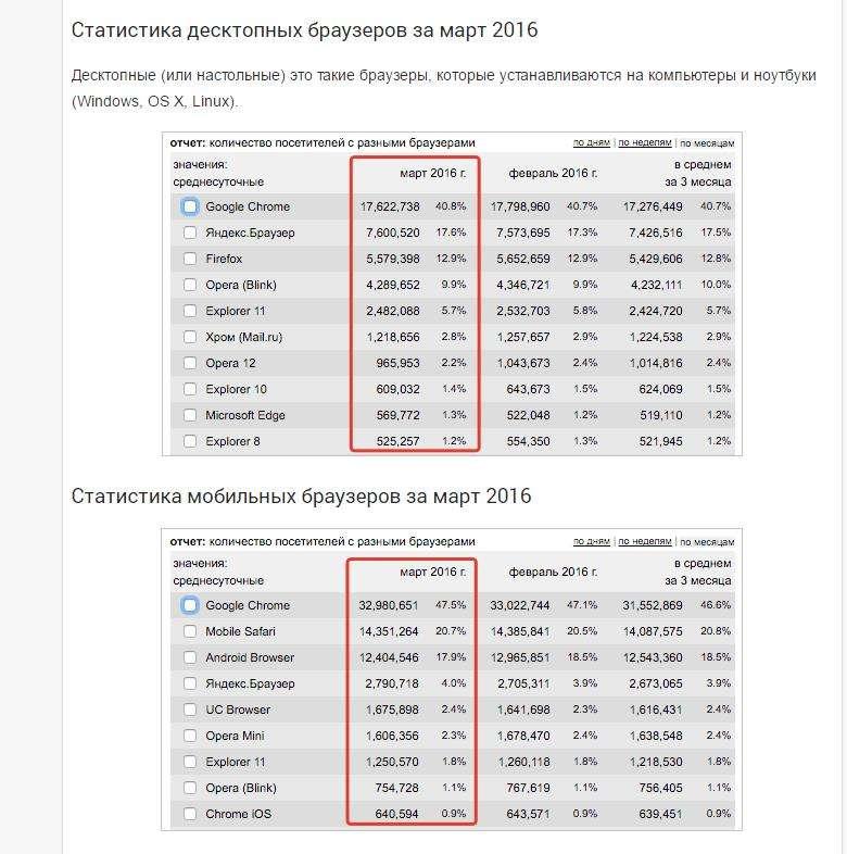Статистика браузеров за март 2016