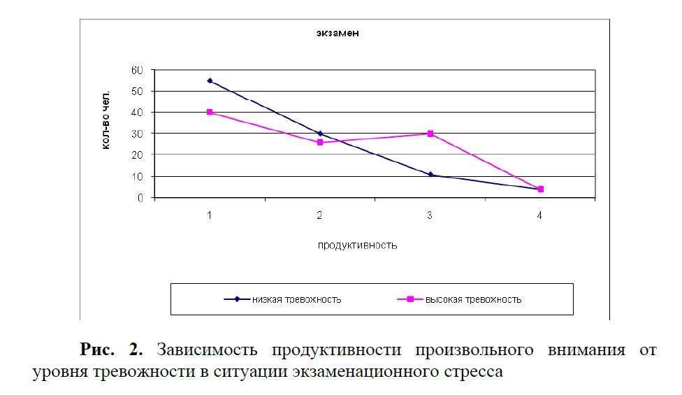 Рис. 2. Зависимость продуктивности произвольного внимания от уровня тревожности в ситуации экзаменационного стресса