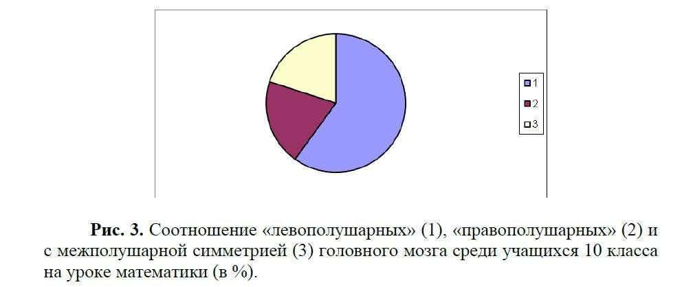 Рис. 3. Соотношение «левополушарных» (1), «правополушарных» (2) и с межполушарной симметрией (3) головного мозга среди учащихся 10 класса на уроке математики (в %).