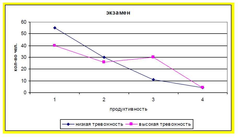 Рис. 1. Зависимость продуктивности произвольного внимания от уровня тревожности в ситуации экзаменационного стресса