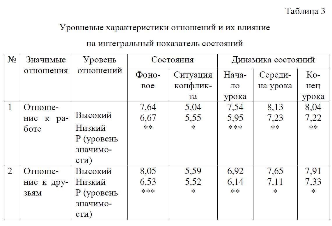 Уровневые характеристики отношений и их влияние на интегральный показатель состояний