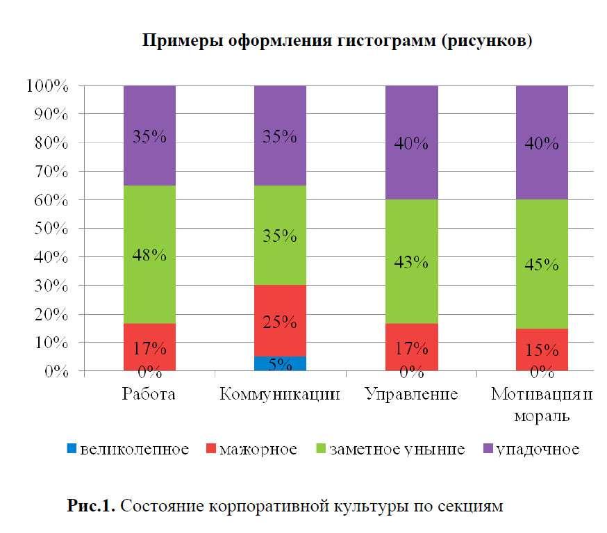 Рис.1. Состояние корпоративной культуры по секциям