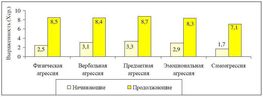 Рис.3. Сравнительный анализ форм агрессивного поведения начинающих и продолжающих работников ОВД