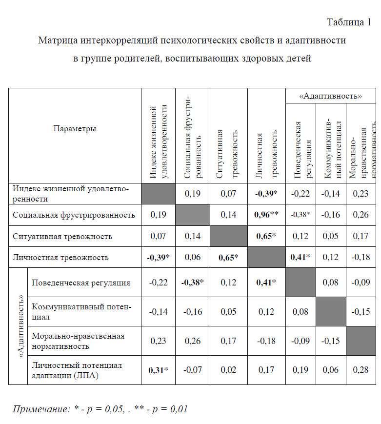 Матрица интеркорреляций психологических свойств и адаптивности в группе родителей, воспитывающих здоровых детей