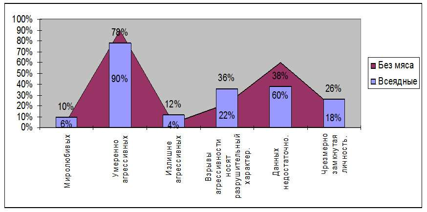 График 1. Соотношения показателей определяющих отношения вегетарианцев и мясоедов.