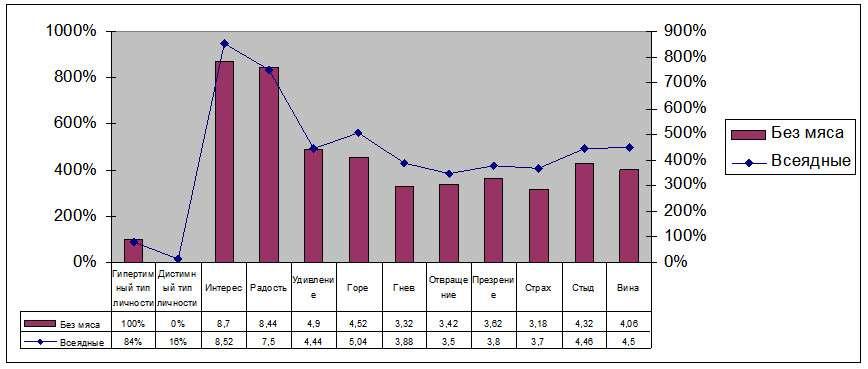 График 2. Показатели состояний вегетарианцев и мясоедов.