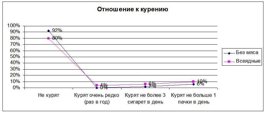 График 3. Отношение к курению.