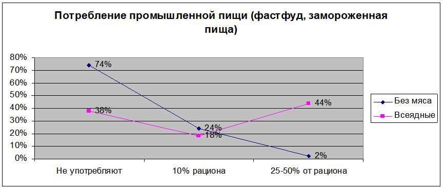 График 4. Потребление промышленной пищи вегетарианцами и мясоедами