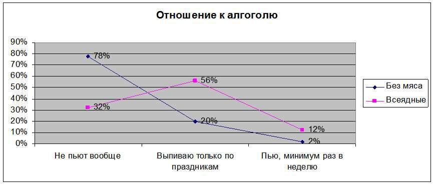 График 5. Отношение вегетарианцев и мясоедов к алкогольной продукции