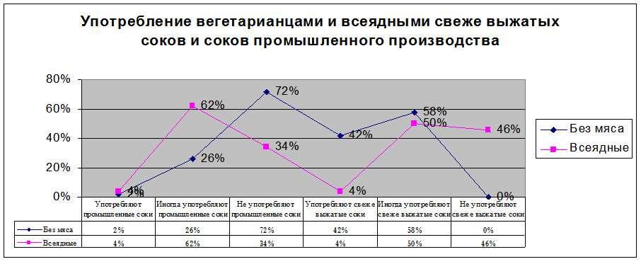 График 7. Употребление вегетарианцами и всеядными соков промышленного производства и свежее выжатых