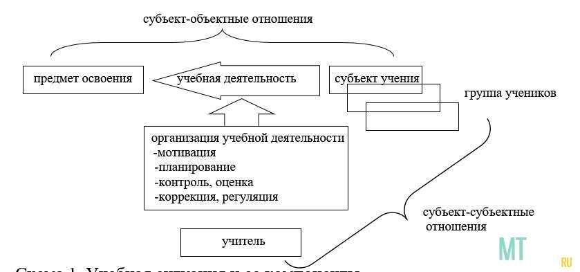 Схема 1. Учебная ситуация и ее компоненты.