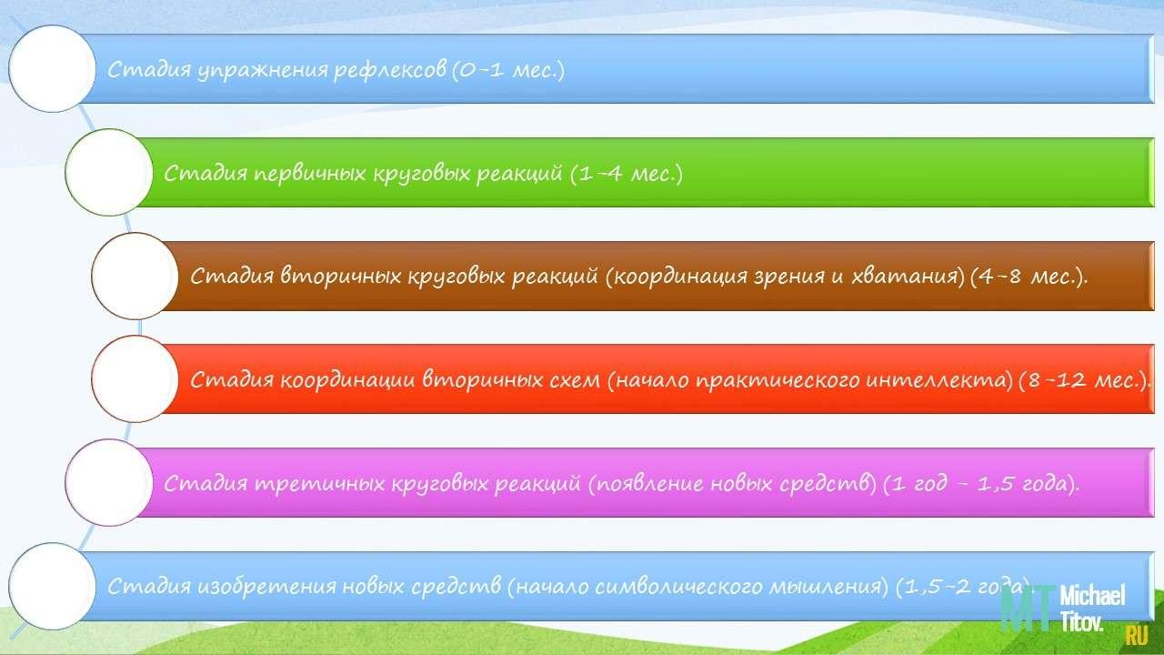 Внутри сенсомоторного интеллекта выделяется 6 стадий