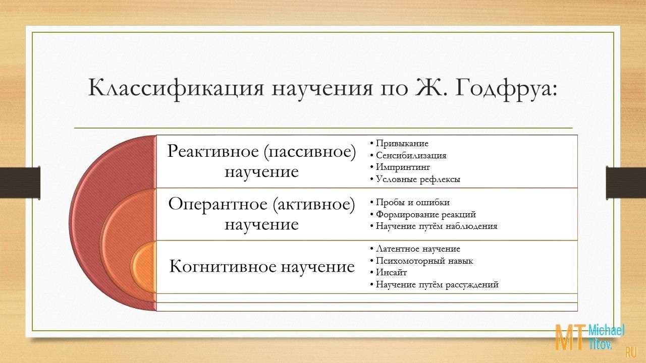 Классификация основана на степени участия особи в процессе научения, причём при активном участии организма выделяется ещё и когнитивный уровень