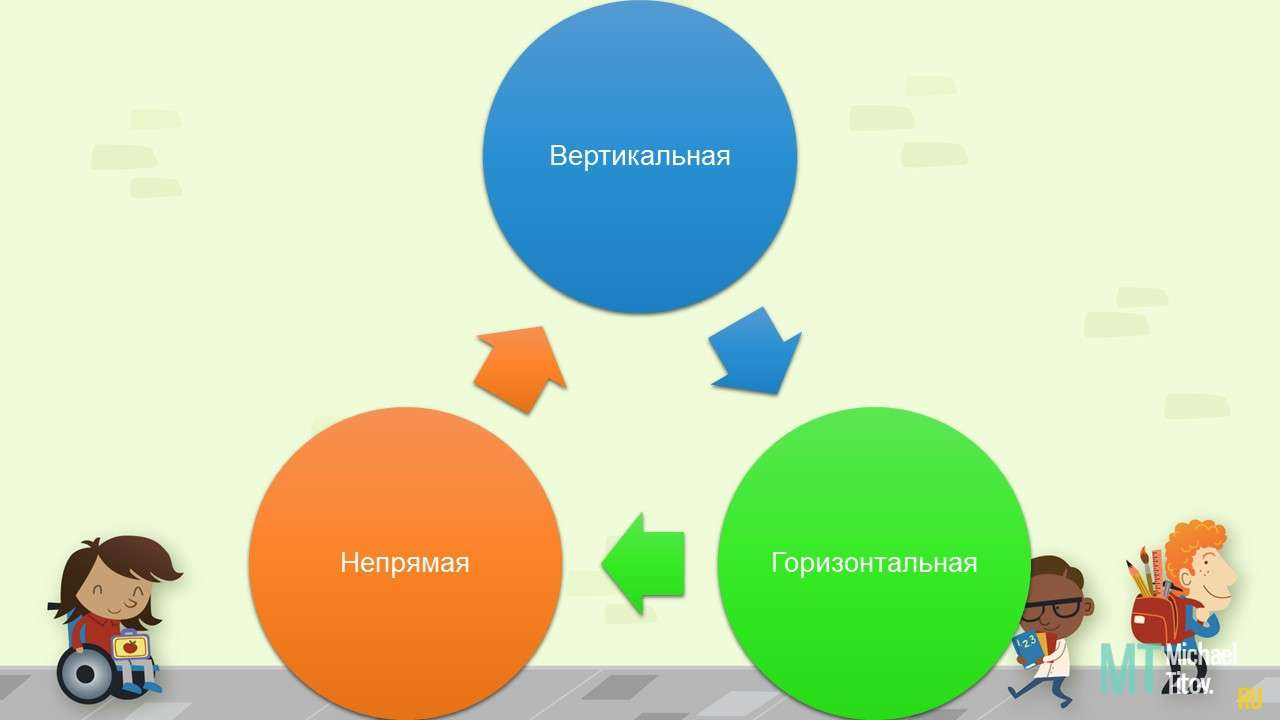 Три вида трансмиссии