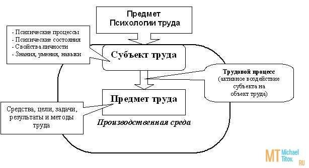Рис. 1.1 Предмет «Психологии труда»