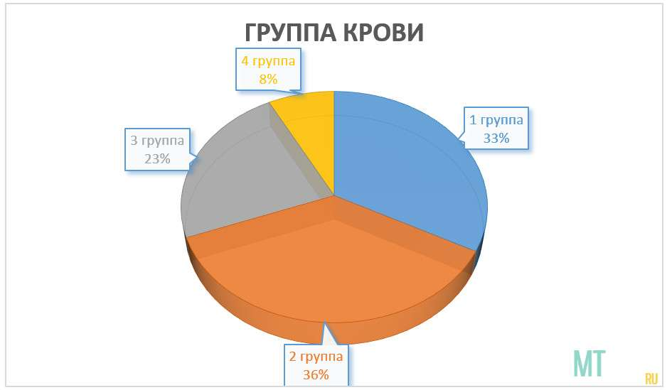 А. Частотное распределение по группе крови.