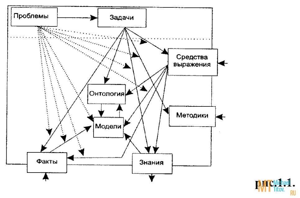 Методологические основы психологии. Шпоры