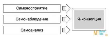 Рис. 2. Структура «Я-концепции»