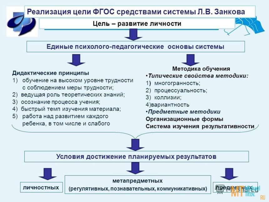 Дидактическая система развивающего обучения Л.В. Занкова. Реферат