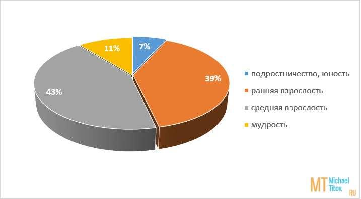 Рис. 1. Стадии развития личности (в %)