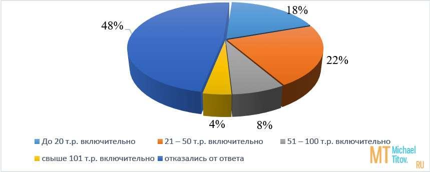 Рисунок 2. Выборка по источникам доходов (в %)