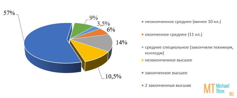 Рисунок 3. Уровень образования респондентов (в%)