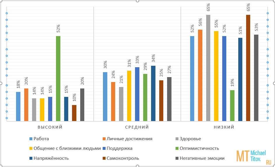 Рис. 1. Уровень удовлетворённости качеством жизни (группа НАП)
