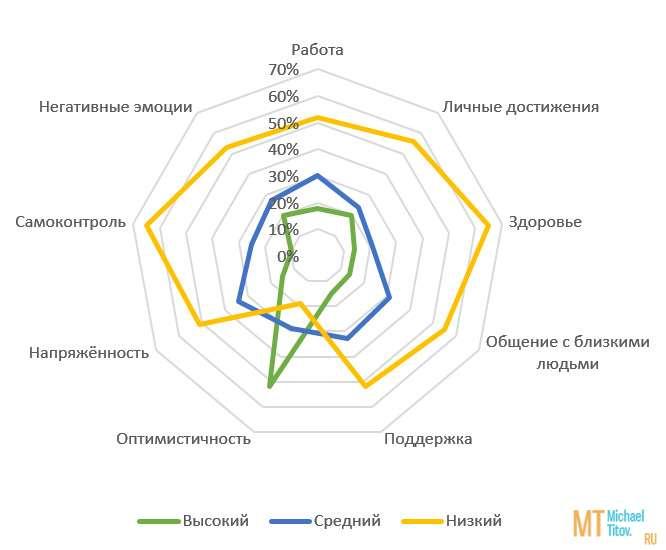 Рис. 2. Кривая уровня удовлетворённости качеством жизни (группа НАП)