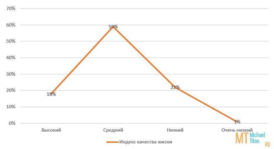 Рис. 3. Индекс качества жизни у респондентов с неадекватным питанием (группа НАП)
