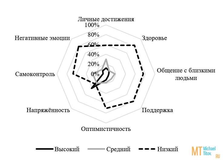 Рис. 5. Кривая уровня удовлетворённости качеством жизни группы НАП