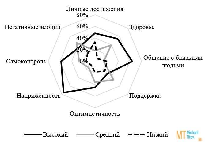 Рис. 7. Кривая уровня удовлетворённости качеством жизни группы АП