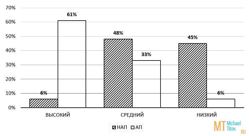 Рис. 8. Сравнение индекса качества жизни в группах НАП и АП