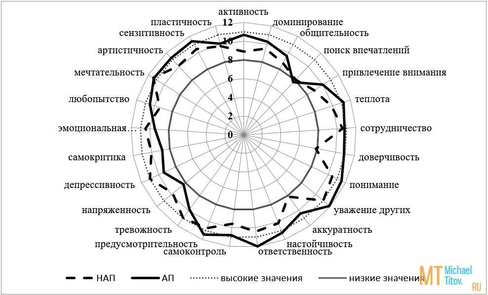 Рис. 9. Профили личности испытуемых с НАП и АП