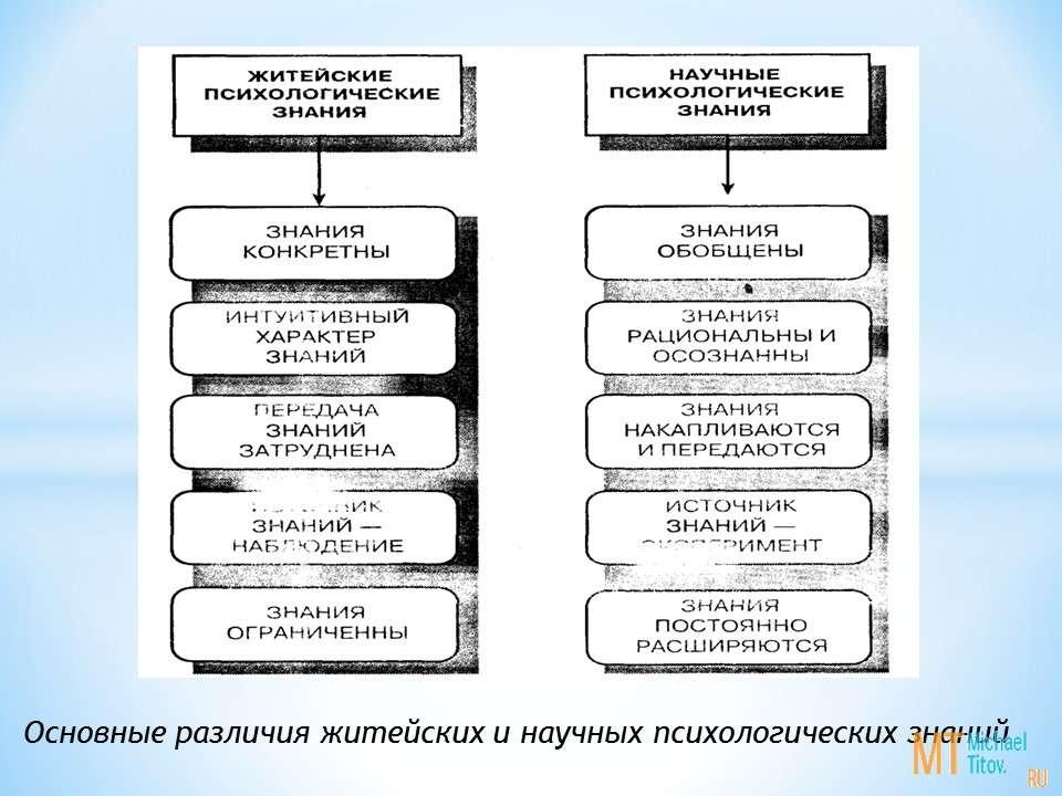 Основные различия житейских и научных психологических знаний