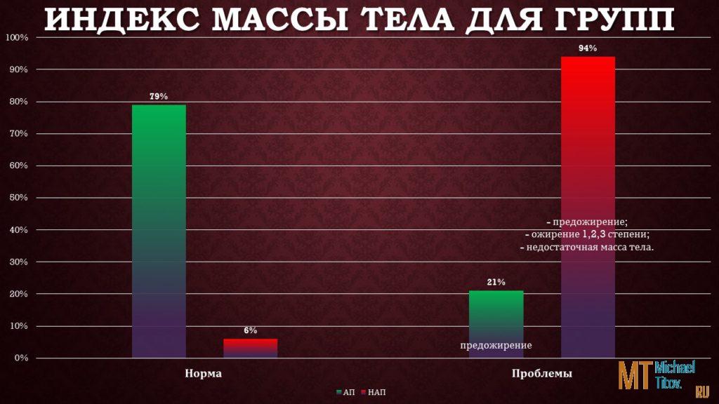 Индекс Массы Тела для групп