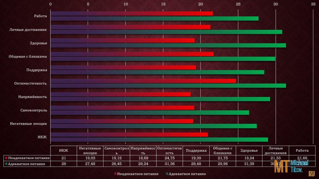 Результаты исследования методики «Оценка уровня удовлетворённости качеством жизни»
