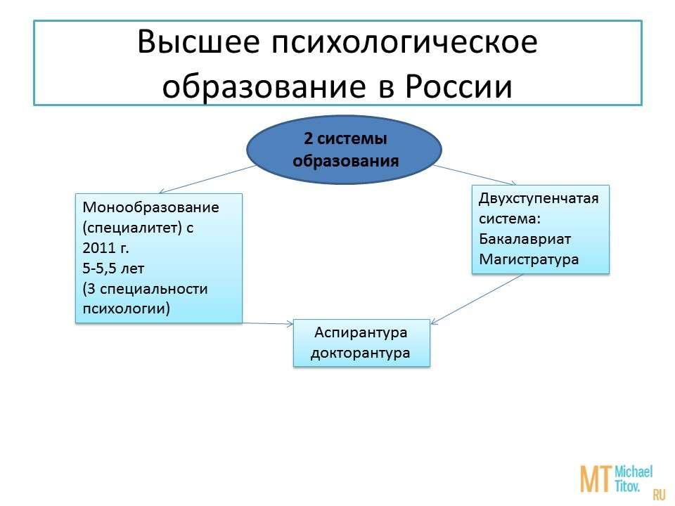 Высшее психологическое образование в России