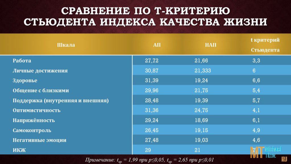 Сравнение по t-критерию Стьюдента Индекса Качества Жизни