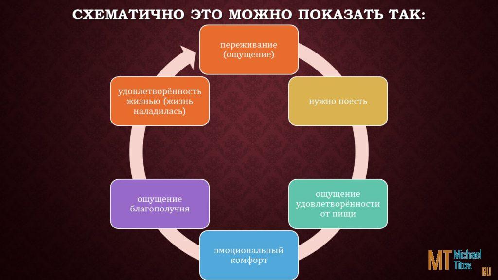 Удовлетворённость качеством жизни у людей с разными диетическими предпочтениями. Курсовая и выступление