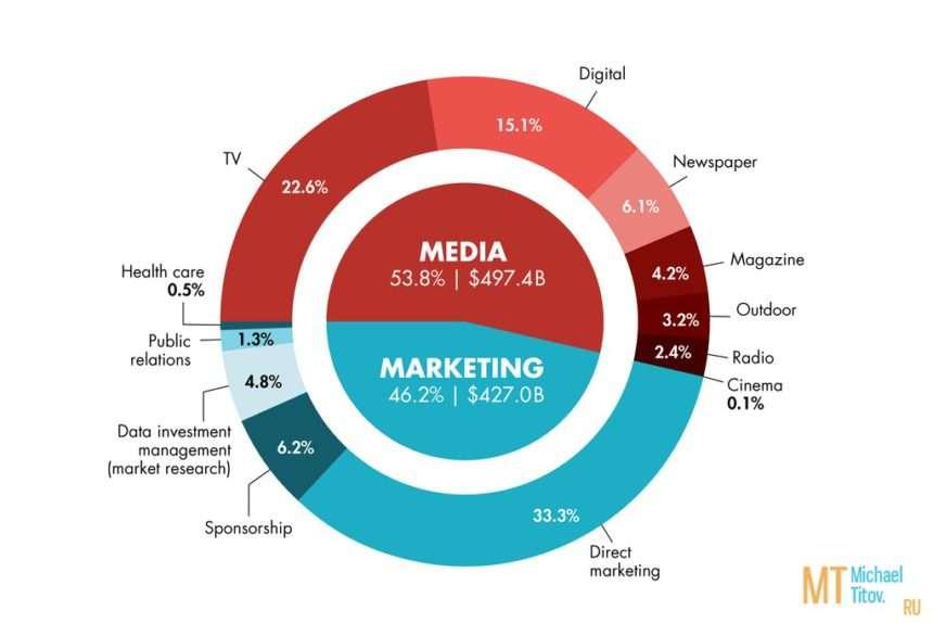 Недорогие решения интернет рекламы в сравнении с обычными рекламными методами